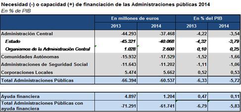 FINANCIACIÓN ADMINISTRACIONES PÚBLICAS