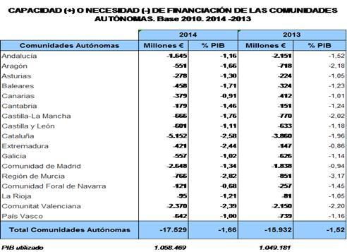 BALANCE FINANCIACION ADMINISTRACIONES PÚBLICAS