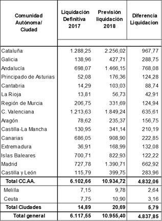 Distribución de la liquidación