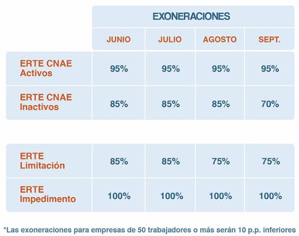 Cuadro con porcentajes de exoneraciones