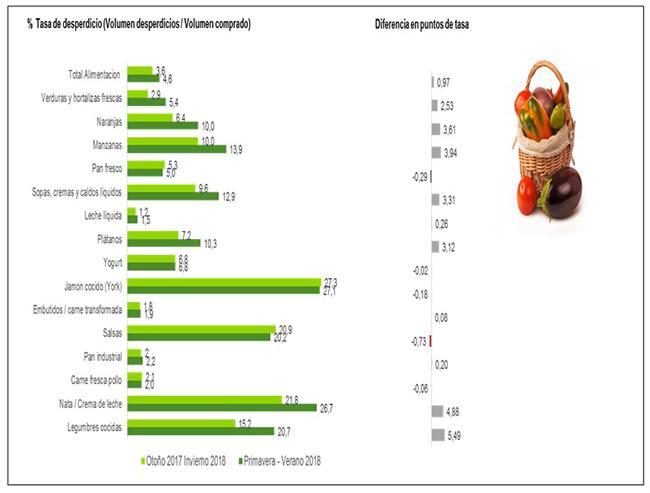 Gráfico con el porcentaje de tasa de desperdicio por alimentos