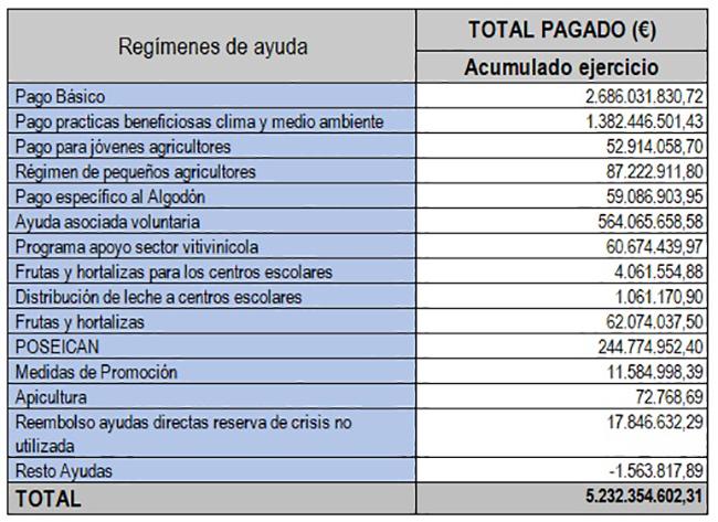 Regímenes de ayuda PAC 2018
