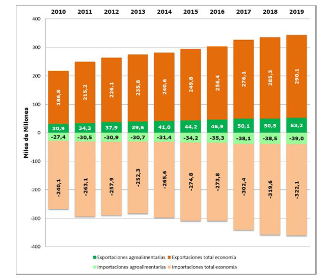 Aumento de las exportaciones del sector agroalimentario