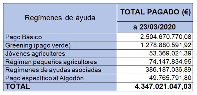 Tabla de la distribución de las cantidades abonadas, por regímenes de ayuda