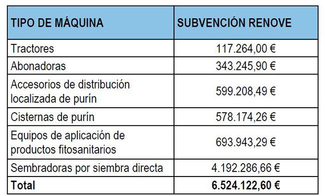 Distribución de las ayudas del Plan Renove 2021 para maquinaría agrícola