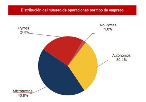 Distribución del número de operaciones por tipo de empresa