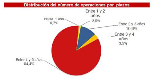Distribución del número de operaciones por plazos