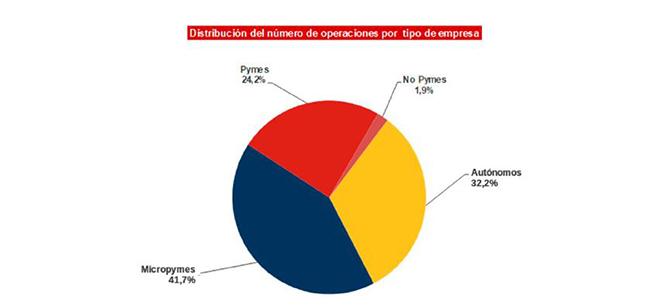 Autónomos y empresas reciben en 2020 más de 114.000 millones de euros de financiación a través de la Línea de Avales del ICO