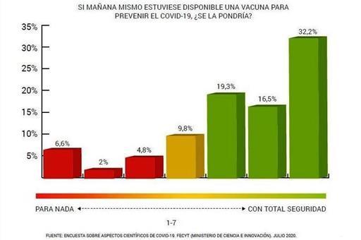 Gráfico sobre disponibilidad para vacunarse contra el COVID-19