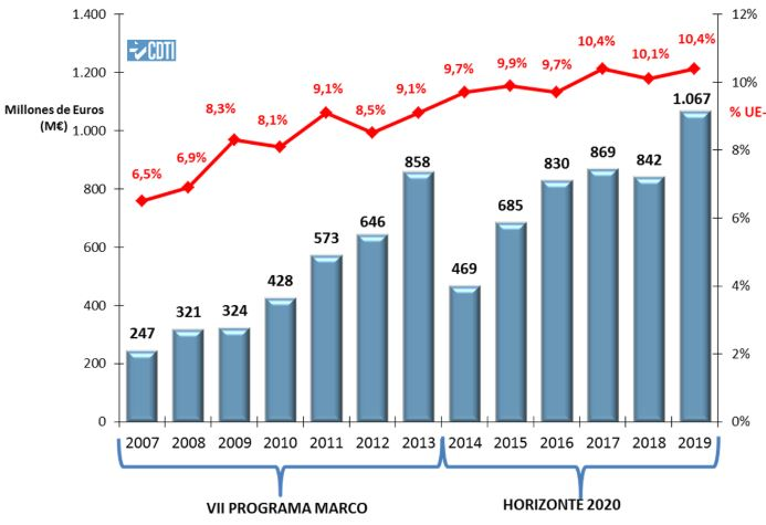 España es el cuarto país que más fondos obtiene del programa de I+D+I de la UE, Horizonte 2020