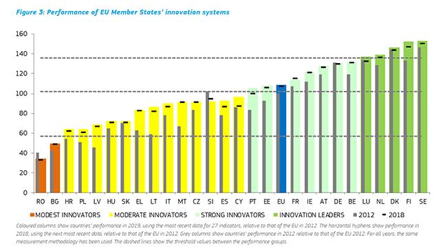 Gráfico sobre los sistemas de innovación de los estados de la UE