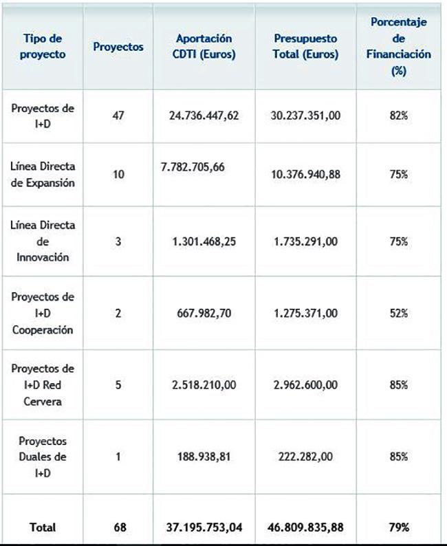 Tabla de proyectos y financiación
