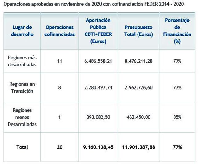 Tabla de operaciones aprobadas en noviembre de 2020 con financiación FEDER