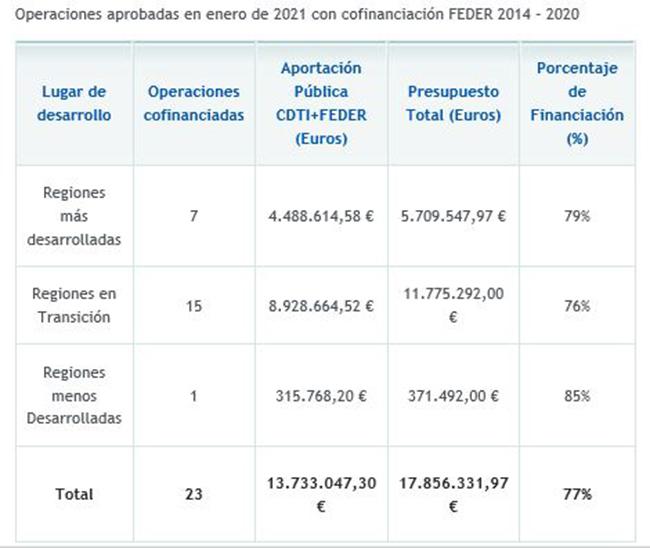 Operaciones cofinanciadas con el Fondo Europeo de Desarrollo Regional (FEDER)