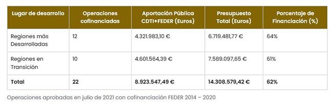 Operaciones aprobadas en julio de 2021 con cofinanciación FEDER 2014 - 2020