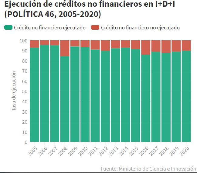 Ejecución de créditos no financieros en I+D+i (Política 46, 2005-2020)