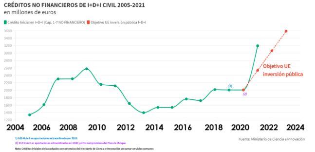 Créditos no financieros de I+D+ i Civil 2005-2021