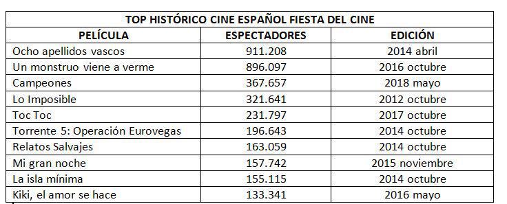Top histórico cine español Fiesta del Cine