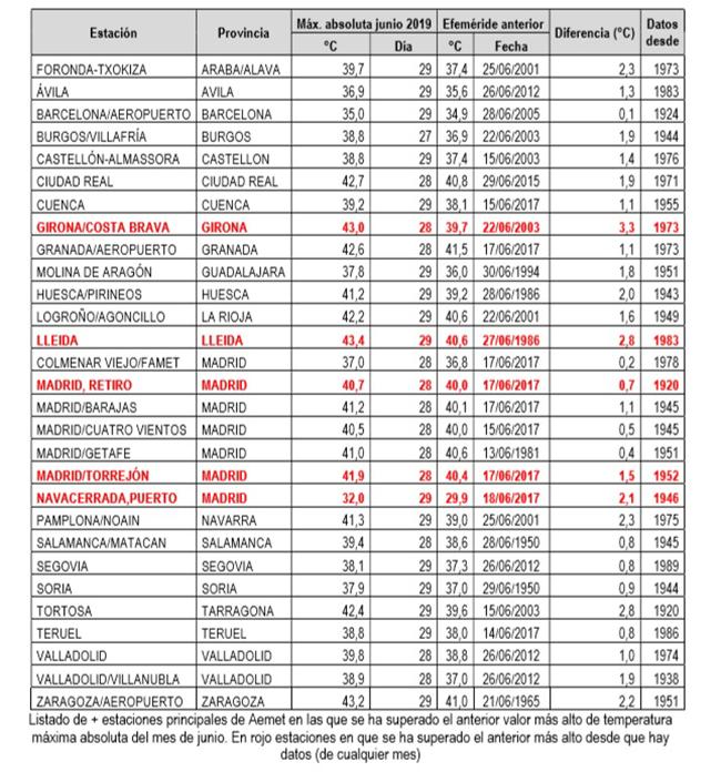 Estaciones de la AEMET en las que se ha superado los valores más altos de temperatura
