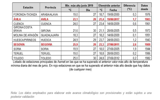 Estaciones principales de AEMET en las que se ha superado el anterior valor mas alto de temperatura mínima diaria en junio