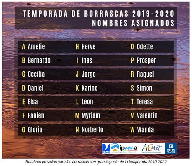Temporada de borrascas 2019-2020 - nombres asignados