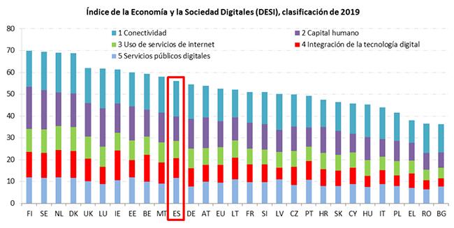 Gráfico de clasificación por países según el Índice de la Economía y la Sociedad Digitales