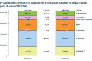 Previsión del alumnado en Enseñanzas de Régimen General no universitarias para el curso 2019-2020