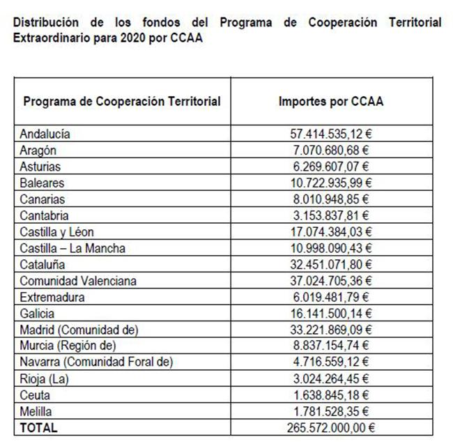 Distribución de los fondos del Programa de Cooperación Territorial Extraordinario para 2020 por CCAA