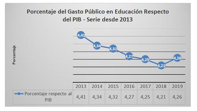 Porcentaje del gasto público en educación respecto del PIB - serie desde 2013