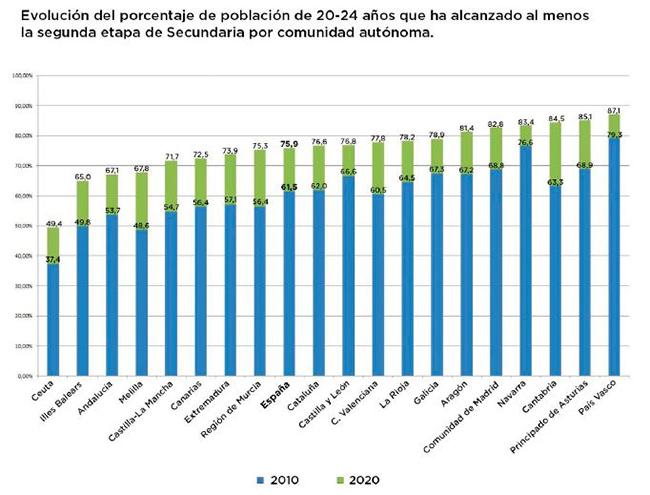 Evolución del porcentaje de población de 20-24 años que ha alcanzado al menos la segunda etapa de Secundaria por comunidad