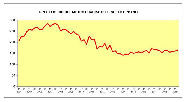 Gráfico del precio medio del metro cuadrado de suelo urbano
