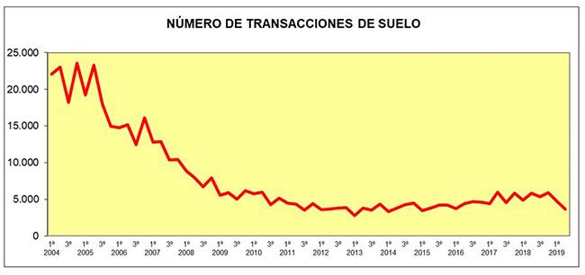 Gráfico del número de transacciones de suelo