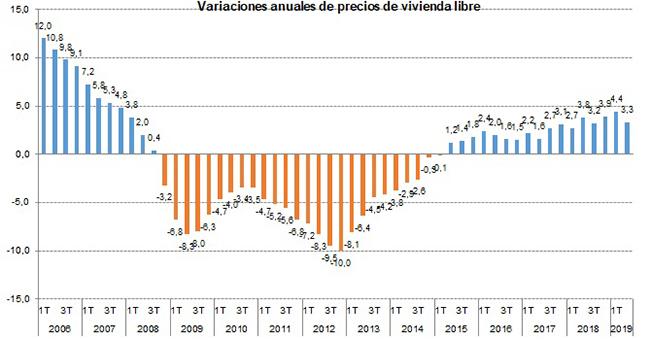 Variaciones anuales de precios de vivienda libre