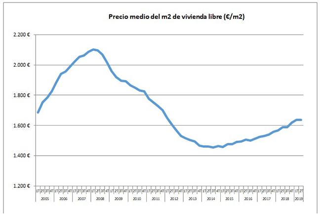 Gráfico de la evolución del precio medio del metro cuadrado de vivienda libre