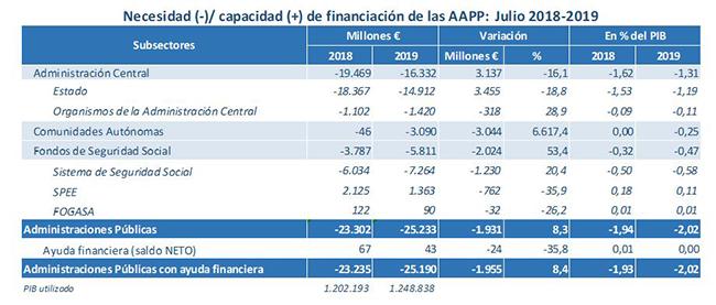 Necesidad - Capacidad de financiación de las Administraciones Públicas - julio 2018-2019