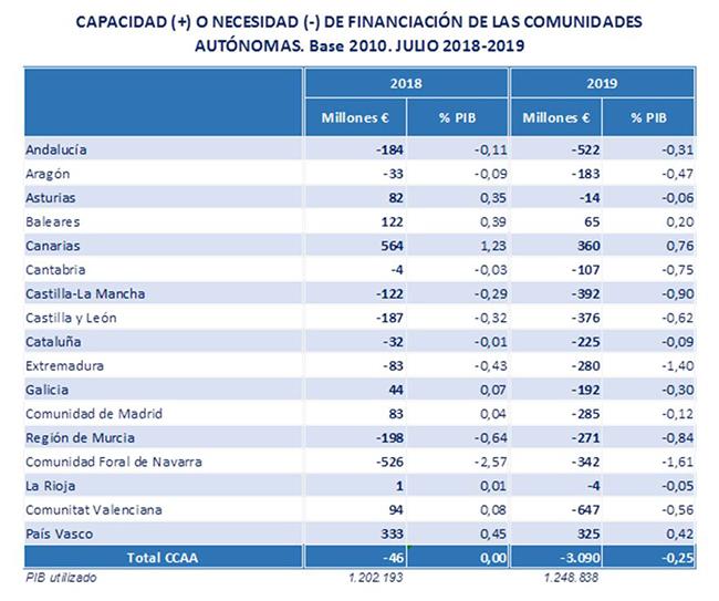 Capacidad o necesidad de financiación de las comunidades autónomas - julio 2018-2019