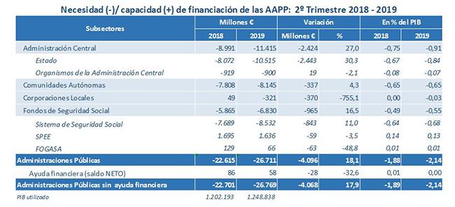 Necesidad - Capacidad de financiación de las Administraciones Públicas - 2º Trimestre 2018 - 2019