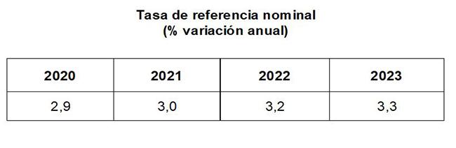 Tabla sobre la tasa de referencia nominal