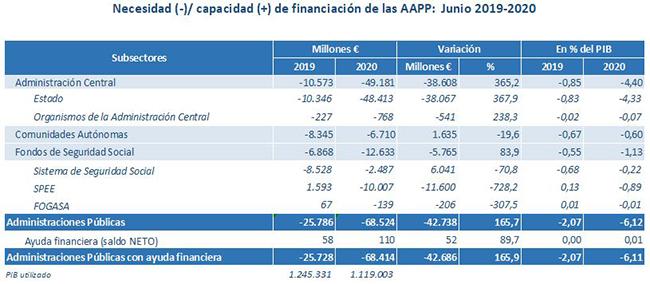Financiación de las Administraciones Públicas junio 2019-2020