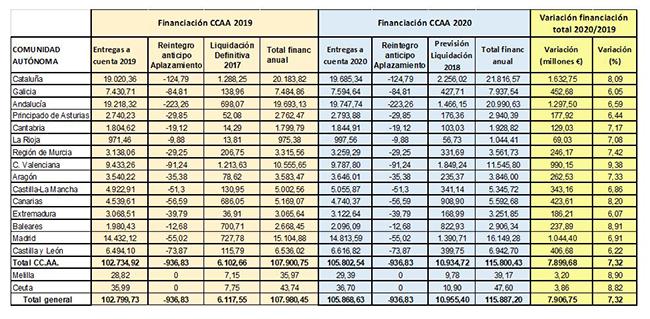 Tabla con datos de financiación de las comunidades autónomas 2020/19