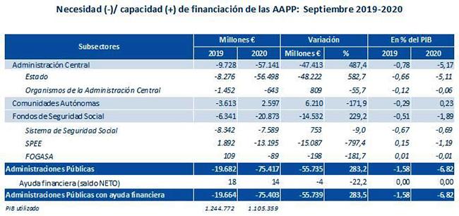 Financiación de las Administraciones Públicas (septiembre 2019-2020)