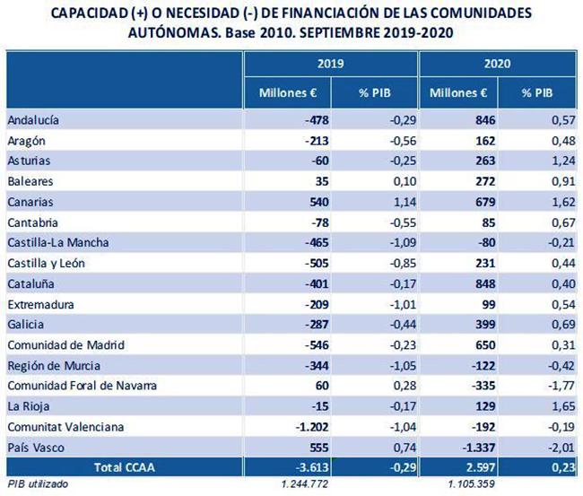 Financiación de las comunidades autónomas septiembre 2019-2020