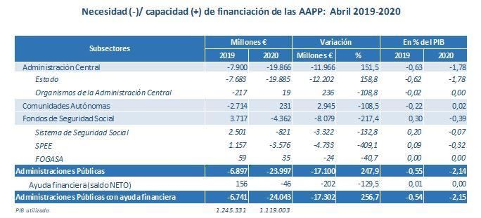 El déficit del Estado se sitúa en mayo en el 2,88% del PIB por el impacto del COVID-19