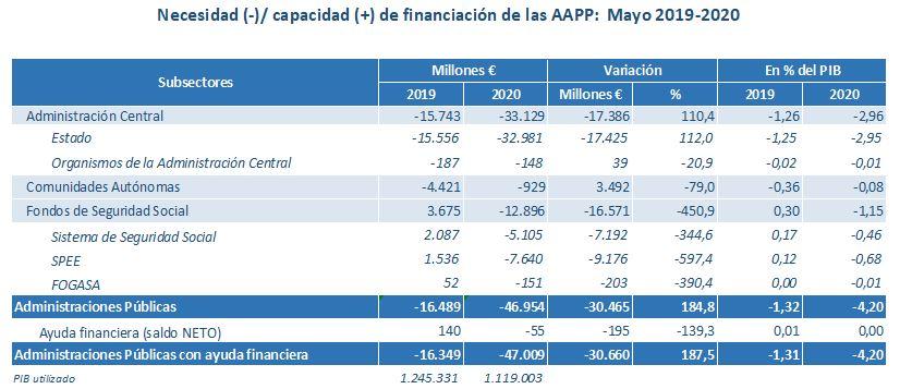 El déficit del Estado en el segundo trimestre se sitúa en el 4,36% del PIB por el impacto del COVID-19