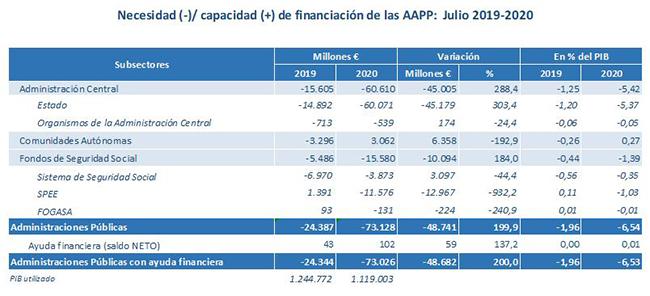 Necesidad/capacidad de financiación de las Administraciones Públicas (julio 2019-2020)