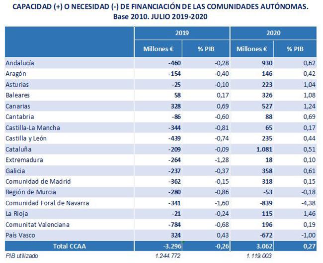 Capacidad o necesidad de financiación de las comunidades autónomas (julio 2019-2020)