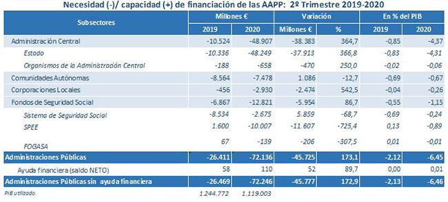Necesidad/capacidad de financiación de las Administraciones Públicas (2º Trimestre 2019-2020)