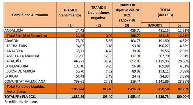 Reparto del Fondo de Financiación a las CCAA para el segundo trimestre del año