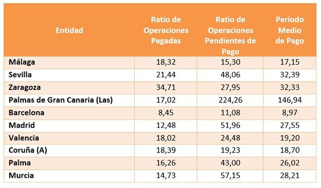 Periodo medio de pago a proveedores en las principales ciudades