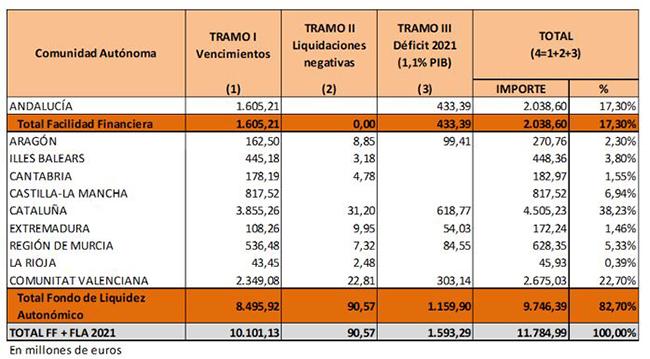 Gráfico de reparto del Fondo de Financiación por tramos a las comunidades autónomas
